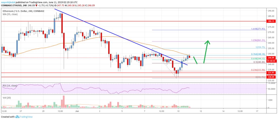 Ethereum Price Analysis: ETH Showing Positive Signs But Can It Gain Pace?