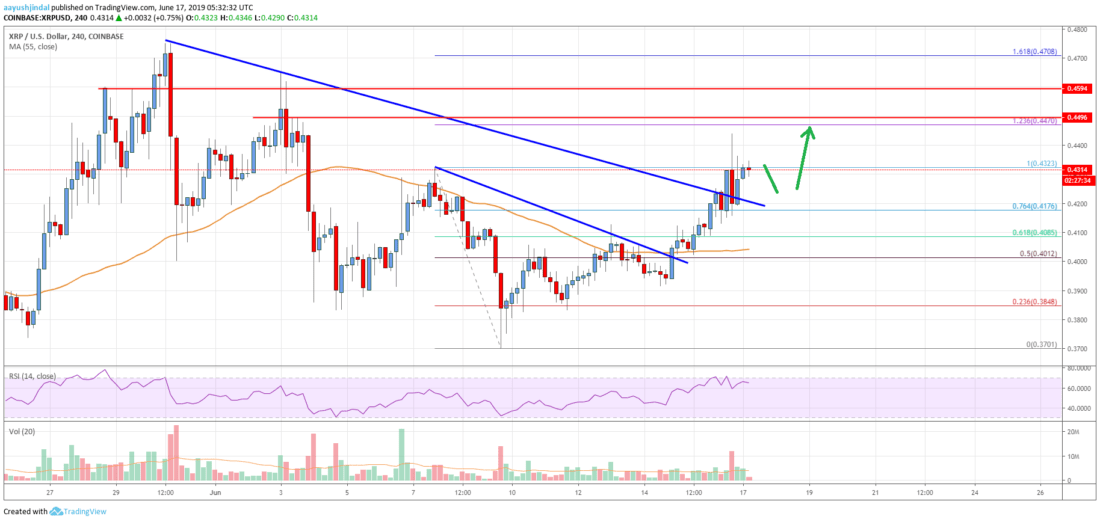 Ripple Price Analysis: XRP Rally Could Extend Above <img class=