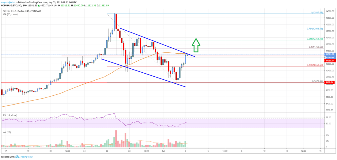 Bitcoin Price Analysis: BTC Rebounds Sharply, More Upsides Likely