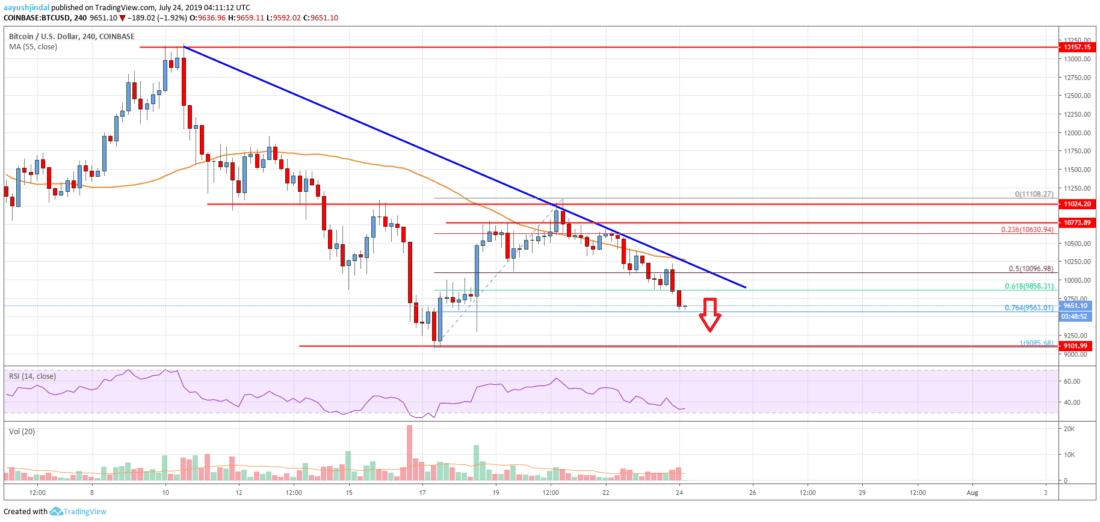 Bitcoin Price Analysis: BTC Poised To Break The K Support