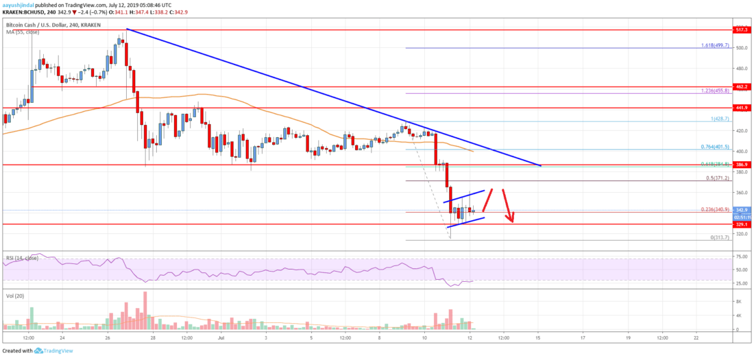 Bitcoin Cash Analysis: BCH Remains At Risk Of More Downsides