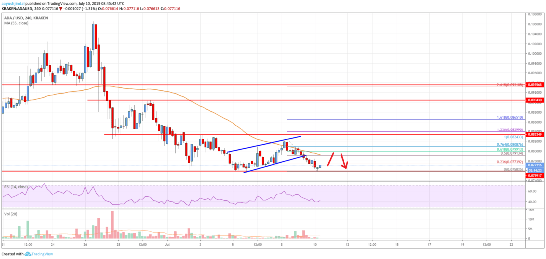 Cardano (ADA) Price At Risk of Significant Decline