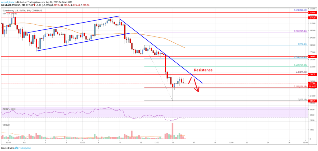 Ethereum Price Analysis: ETH Remains At Risk of Further Losses