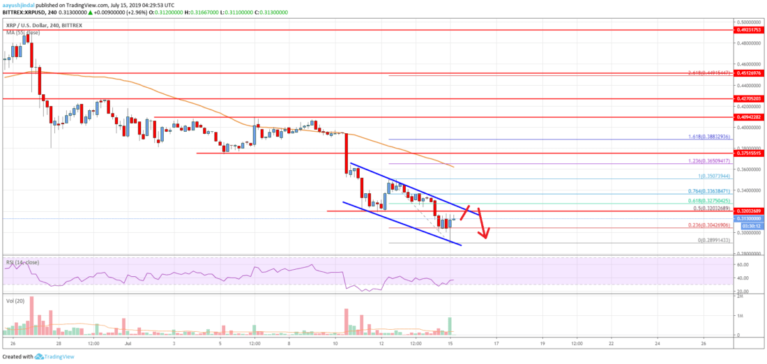 Ripple Price Analysis: XRP Remains Vulnerable Below <img class=