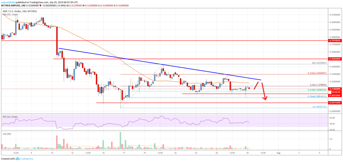 Ripple Price Analysis: XRP Remains At Risk Of More Downsides
