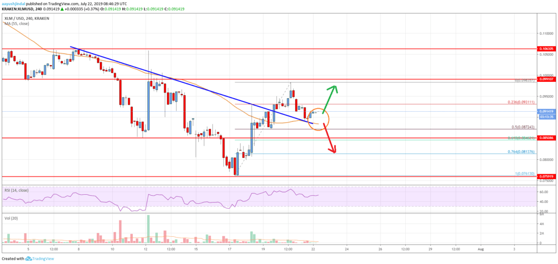 Stellar Lumen (XLM) Price Could Continue Higher Above <img class=