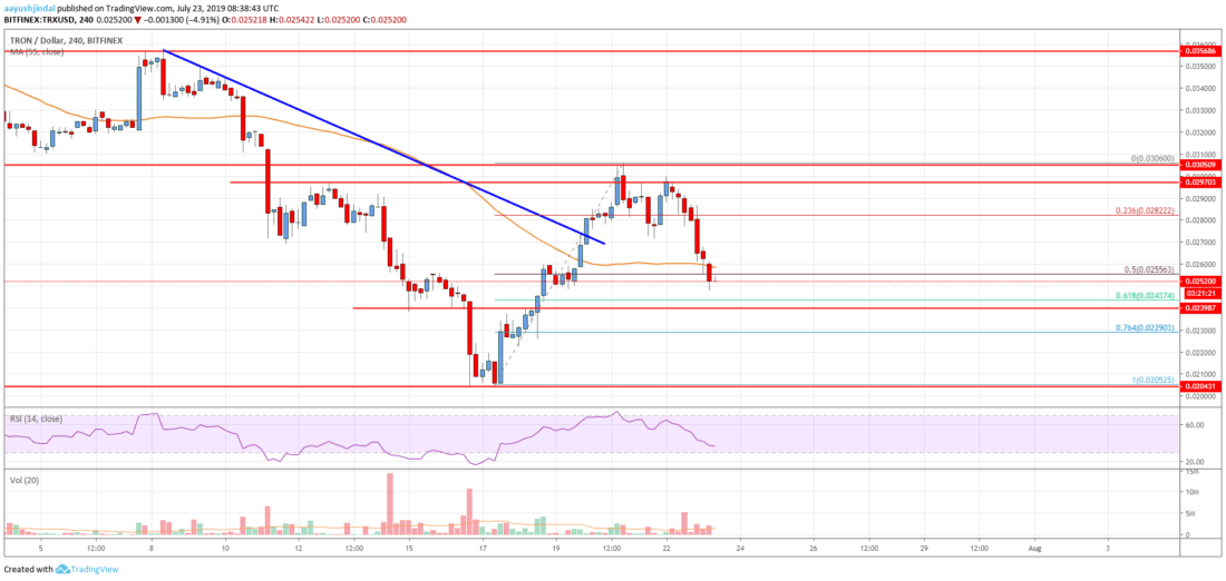 Tron (TRX) Price Analysis: Down 12%, Approaching Key Support