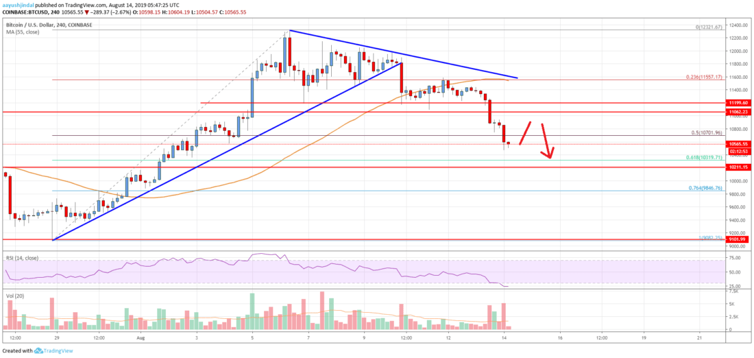 Bitcoin Price Analysis: BTC Starts Fresh Decrease To K