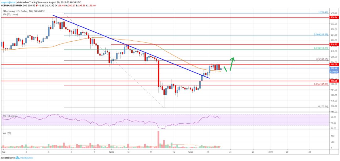Ethereum Price Analysis: ETH Signaling Additional Strength Above 0