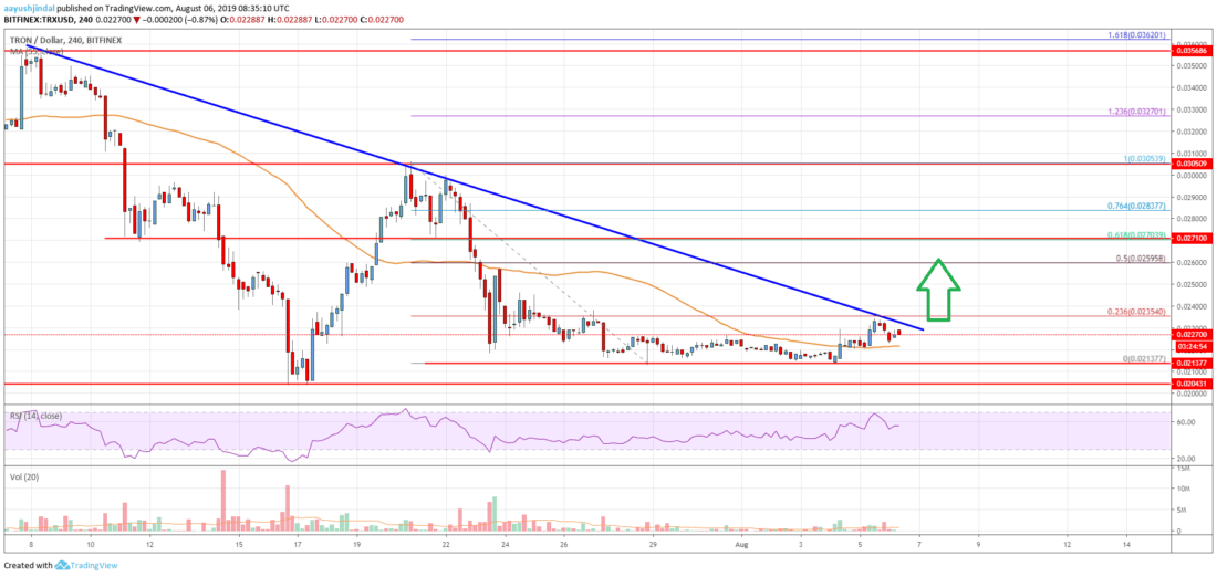 Tron (TRX) Price Analysis: Next Significant Bullish Break Possible
