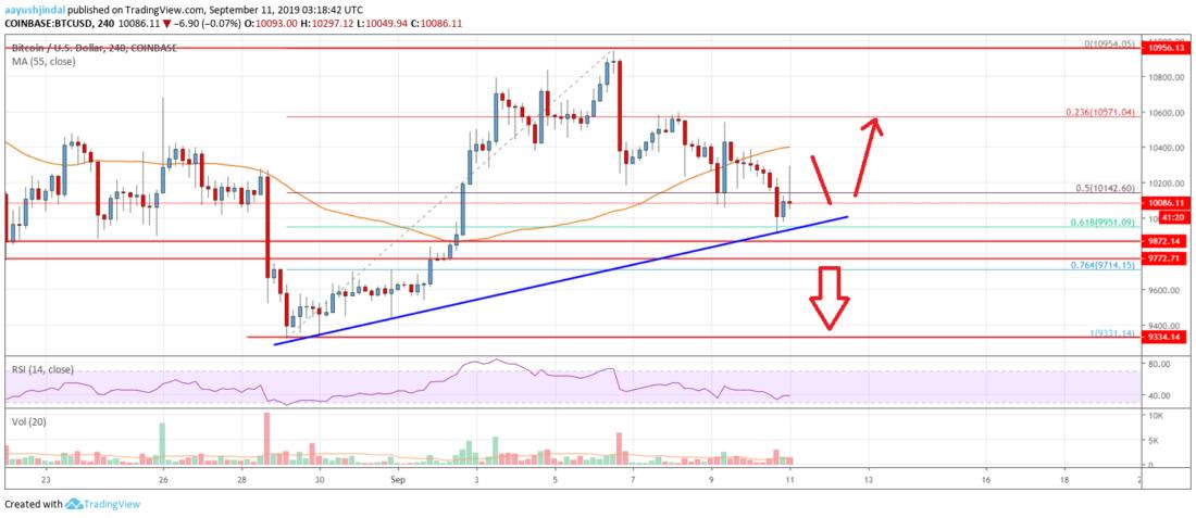 Bitcoin Price Analysis: BTC Testing Last Line Of Defense