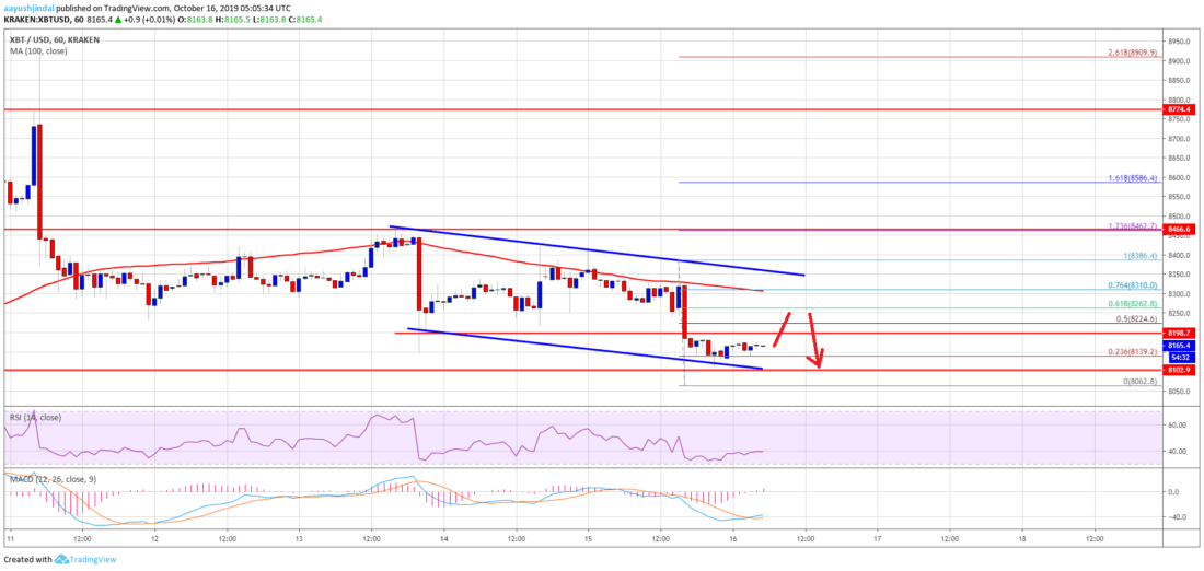 Bitcoin Price Analysis: BTC Signaling Bearish Continuation