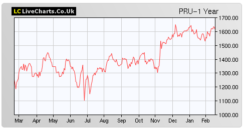 pru-share-price