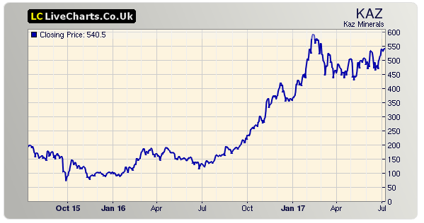 kaz-share-price-chart
