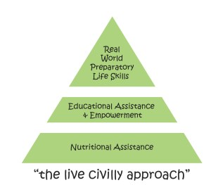 Live Civilly Approach