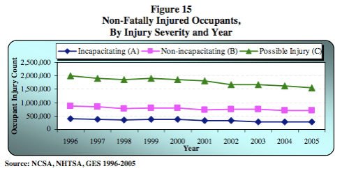 NHTSA injury stats