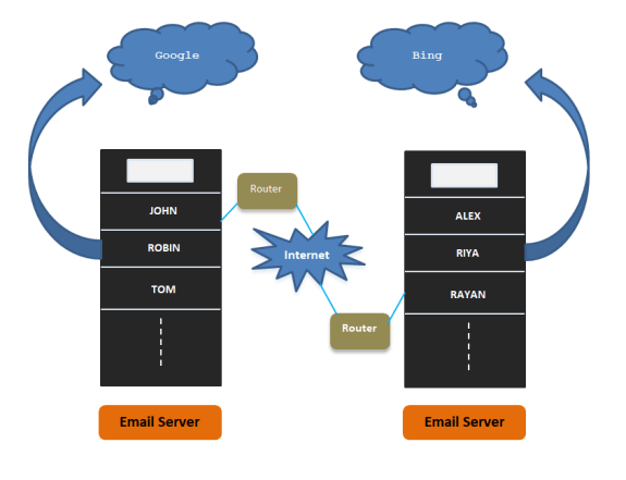 Electronic Mail Server