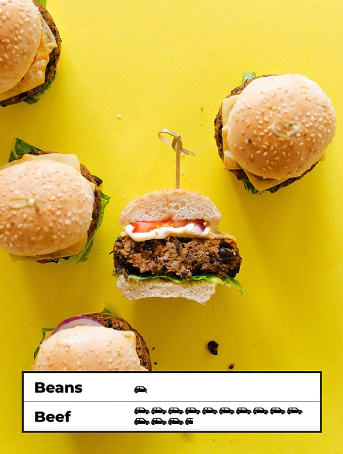 Carbon footprint of black bean burgers