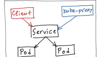 Kubernetes Services – exposing an application with NodePort | Livefire