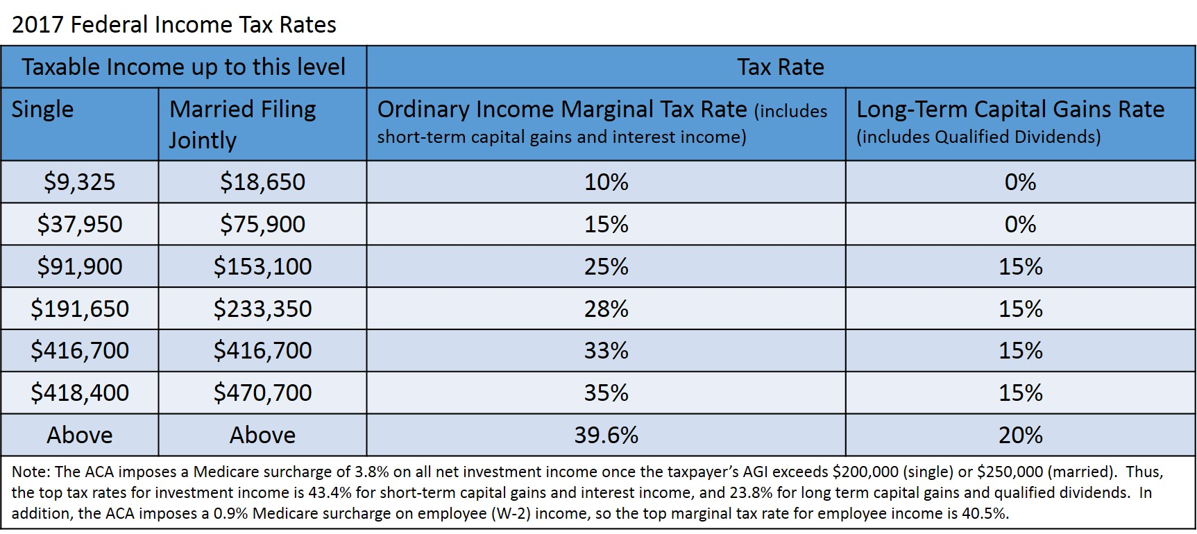 Qualified Dividends And Capital Gain Tax Worksheet
