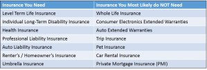 Insurance: Know What You Need (And What You Don't)