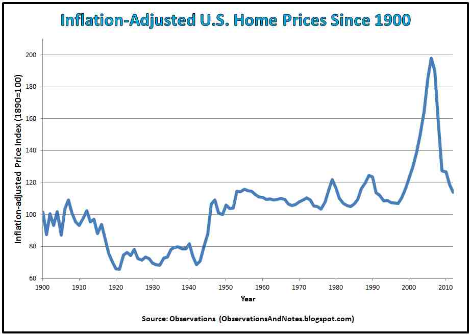Inflation-Adjusted U.S. Home Prices