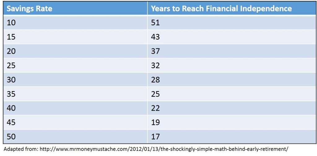 Years to reach financial independence based upon savings rate