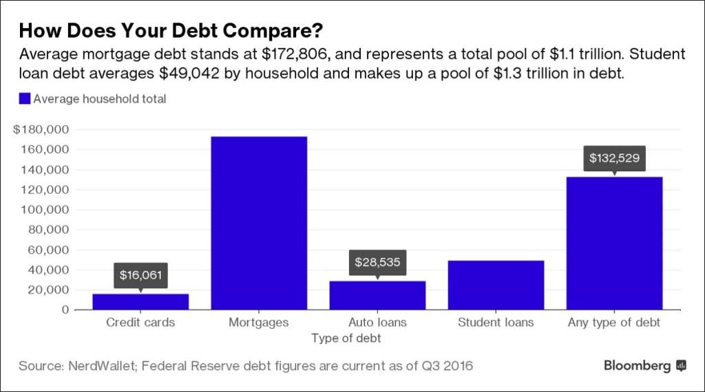 Average Household debt in America