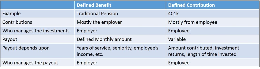 Defined Benefit vs. Defined Contribution Plans