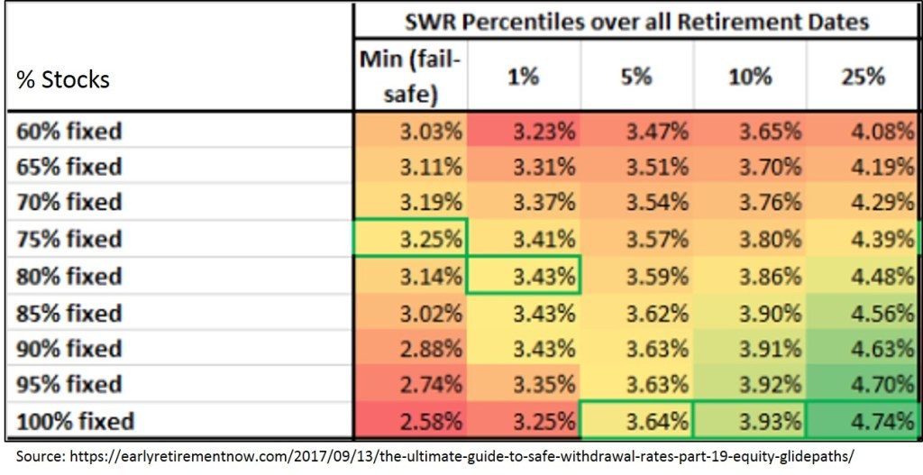 Safe Withdrawal Rates
