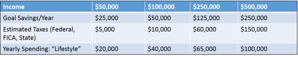 Goal level of spending at various income levels.