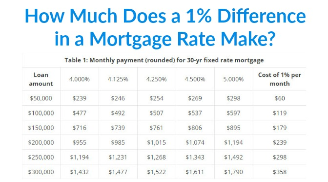 how much difference does 1% in a mortgage rate make?