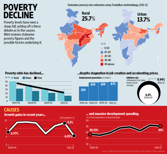 Poverty decline: infographic from Livemint