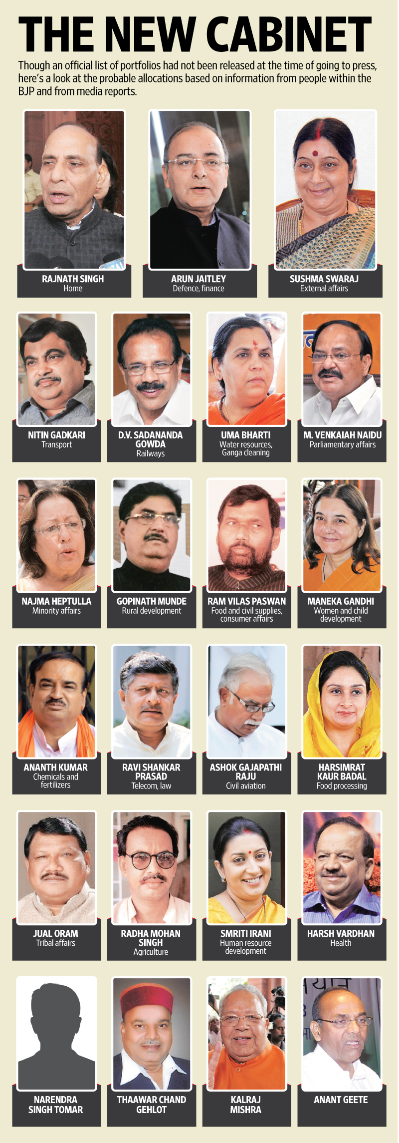 Cabinet Ministers Of India With Their Images Thesecretconsul Com Source Narendra Modi S Uttar Pradesh Maharashtra Get Most