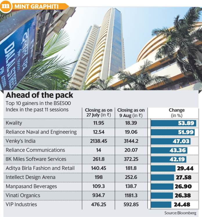 Markets today: Sensex dives 155 points, Nifty settles at 11429, SBI shares fall 3.8% Sensex