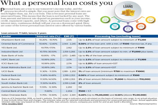 Dollar Bank Personal Loan