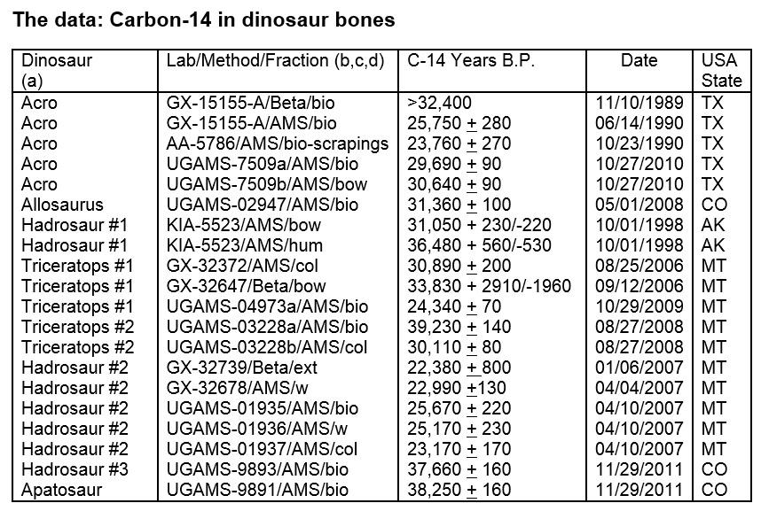 Dinosaur carbon dating