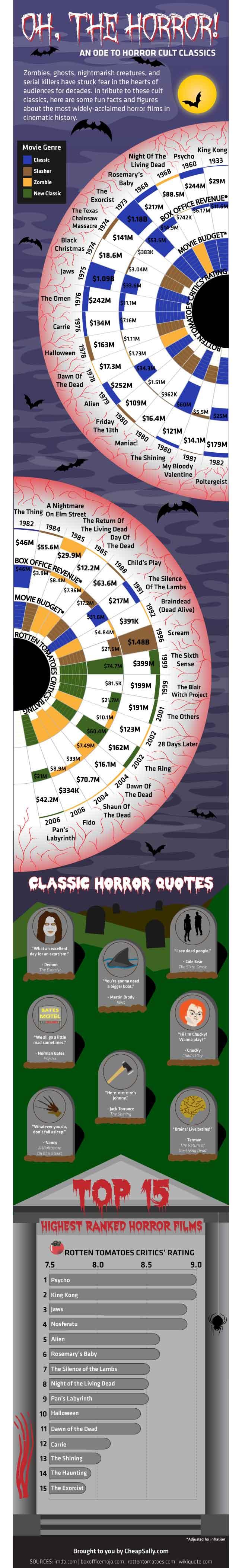 Horror movie infographic for writinng horror