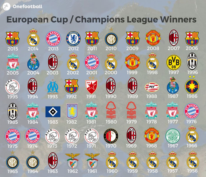 All time European CUP/Champions League Winners – Live ...