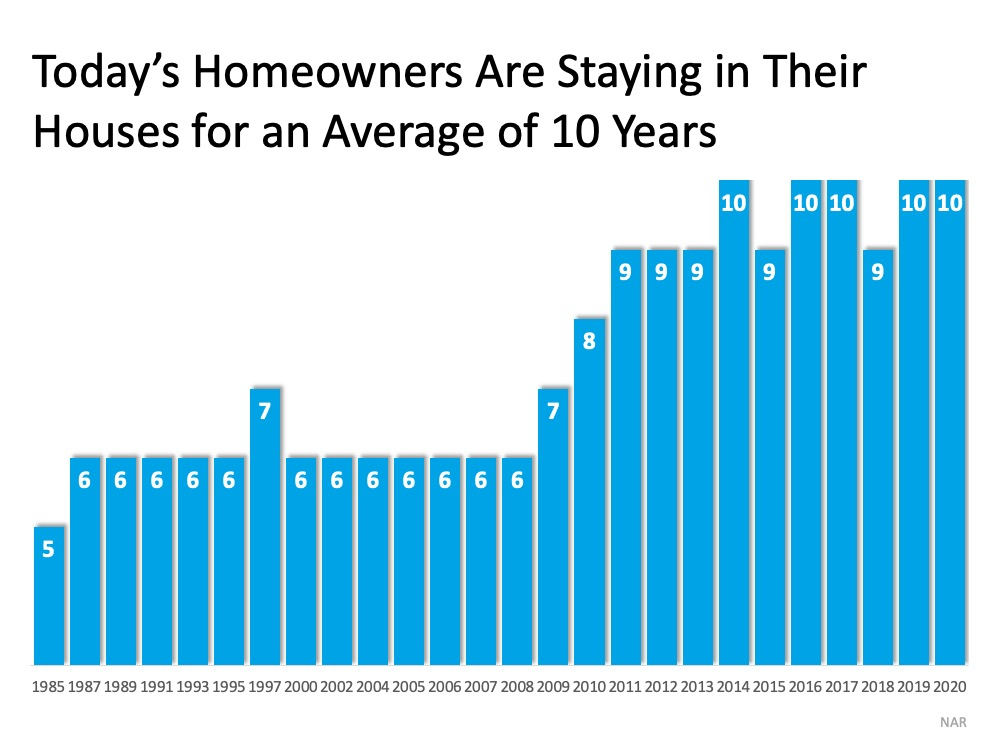 Since 1985, the average time a homeowner owned their home, or their tenure, has increased from 5 to 10 years