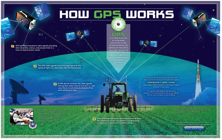 GPS-POSTER