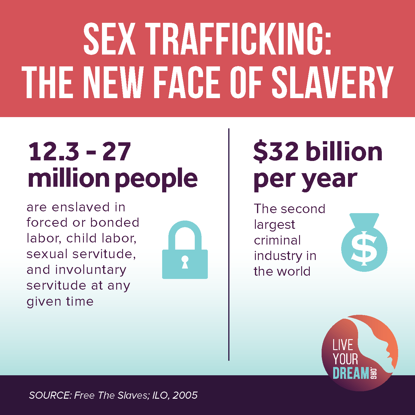 Image result for sex trafficking statistics