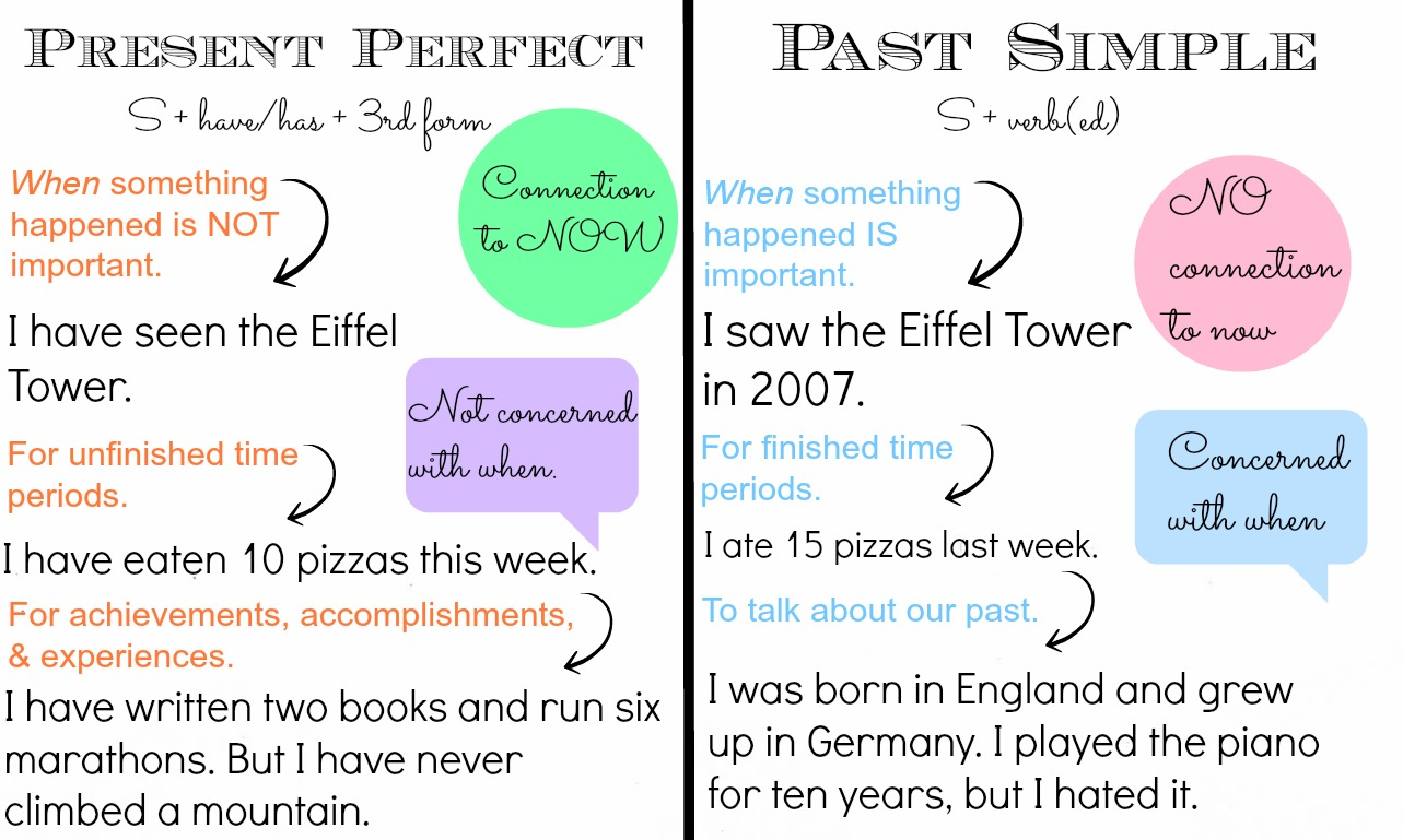 Present Perfect Simple Simple Past