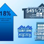2016 MLS Listing Stats for Kitchener-Waterloo