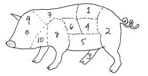 Cuts of pork by Meimanrensheng
