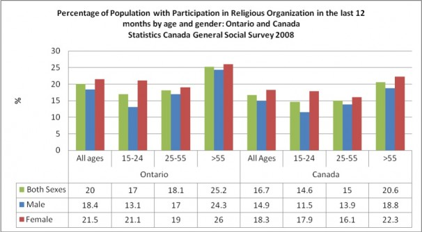 Participation in Religious Organization