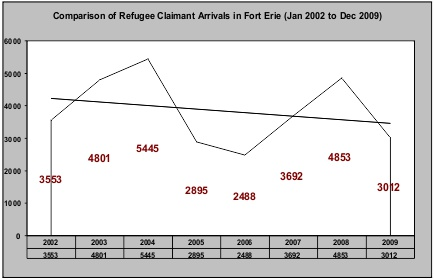 Refugee Claims