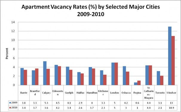 Apartment Vacancy Rates