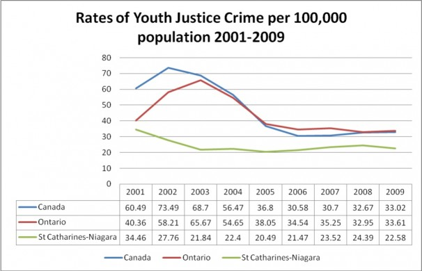 Rates of Youth Justice Crime