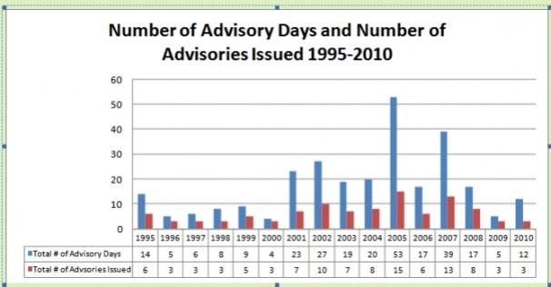 Advisory Days